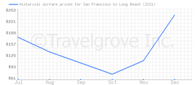 Price overview for flights from San Francisco to Long Beach