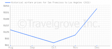 Price overview for flights from San Francisco to Los Angeles
