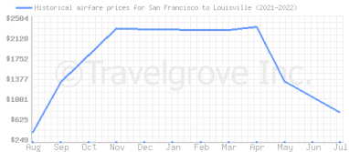Price overview for flights from San Francisco to Louisville