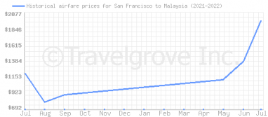 Price overview for flights from San Francisco to Malaysia