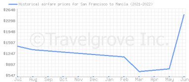 Price overview for flights from San Francisco to Manila