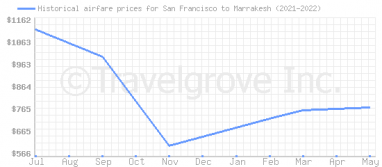 Price overview for flights from San Francisco to Marrakesh