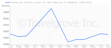 Price overview for flights from San Francisco to Mazatlan
