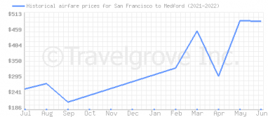 Price overview for flights from San Francisco to Medford