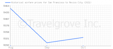 Price overview for flights from San Francisco to Mexico City