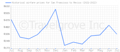 Price overview for flights from San Francisco to Mexico