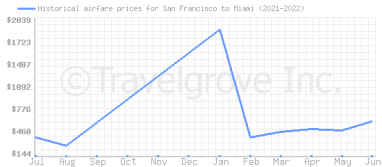 Price overview for flights from San Francisco to Miami
