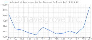 Price overview for flights from San Francisco to Middle East