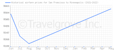 Price overview for flights from San Francisco to Minneapolis