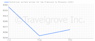 Price overview for flights from San Francisco to Missoula