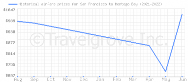 Price overview for flights from San Francisco to Montego Bay