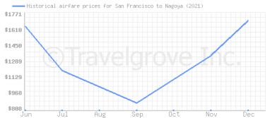 Price overview for flights from San Francisco to Nagoya