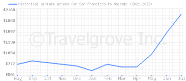 Price overview for flights from San Francisco to Nairobi