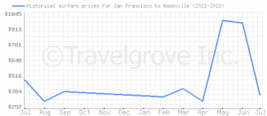 Price overview for flights from San Francisco to Nashville