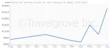 Price overview for flights from San Francisco to Nepal