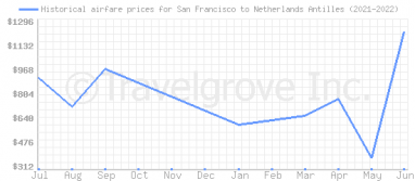 Price overview for flights from San Francisco to Netherlands Antilles