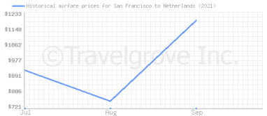 Price overview for flights from San Francisco to Netherlands