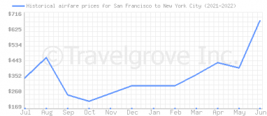 Price overview for flights from San Francisco to New York City