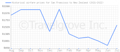 Price overview for flights from San Francisco to New Zealand