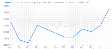 Price overview for flights from San Francisco to Newark