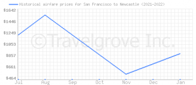 Price overview for flights from San Francisco to Newcastle