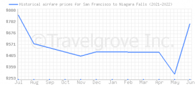 Price overview for flights from San Francisco to Niagara Falls