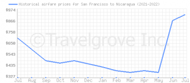 Price overview for flights from San Francisco to Nicaragua