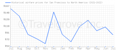 Price overview for flights from San Francisco to North America