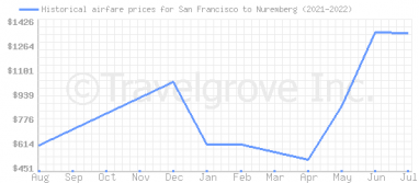 Price overview for flights from San Francisco to Nuremberg