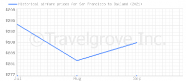 Price overview for flights from San Francisco to Oakland