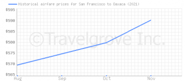 Price overview for flights from San Francisco to Oaxaca