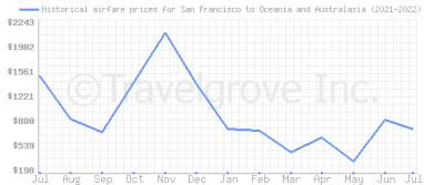 Price overview for flights from San Francisco to Oceania and Australasia
