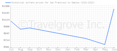Price overview for flights from San Francisco to Odessa