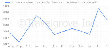 Price overview for flights from San Francisco to Oklahoma City