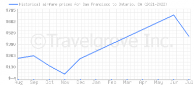 Price overview for flights from San Francisco to Ontario, CA