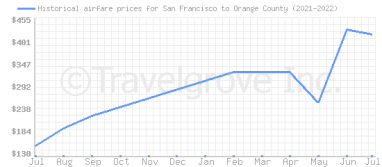 Price overview for flights from San Francisco to Orange County