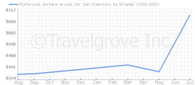 Price overview for flights from San Francisco to Orlando