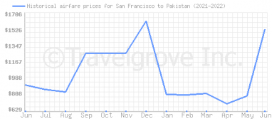 Price overview for flights from San Francisco to Pakistan