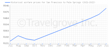 Price overview for flights from San Francisco to Palm Springs