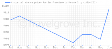 Price overview for flights from San Francisco to Panama City