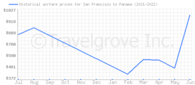 Price overview for flights from San Francisco to Panama