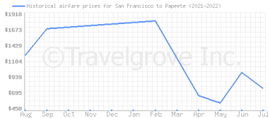 Price overview for flights from San Francisco to Papeete