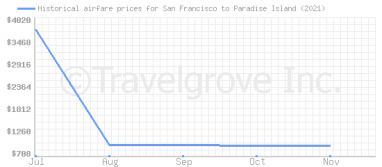 Price overview for flights from San Francisco to Paradise Island