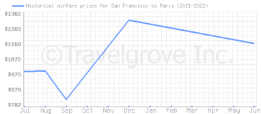 Price overview for flights from San Francisco to Paris