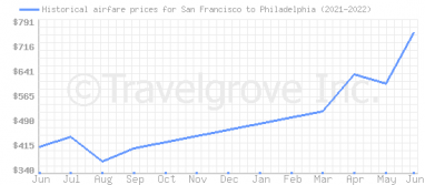 Price overview for flights from San Francisco to Philadelphia