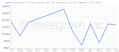 Price overview for flights from San Francisco to Philippines