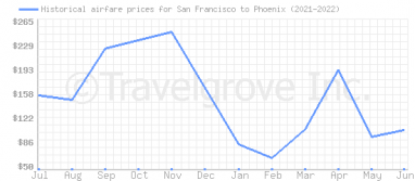 Price overview for flights from San Francisco to Phoenix