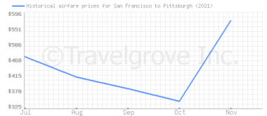 Price overview for flights from San Francisco to Pittsburgh