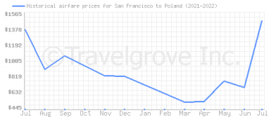 Price overview for flights from San Francisco to Poland