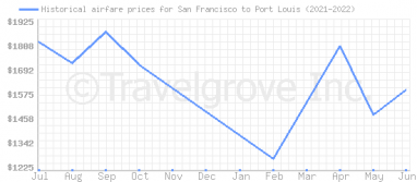 Price overview for flights from San Francisco to Port Louis